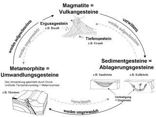 Gesteinskreislauf MS II