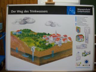Wasserschule-Magnettafeln 024